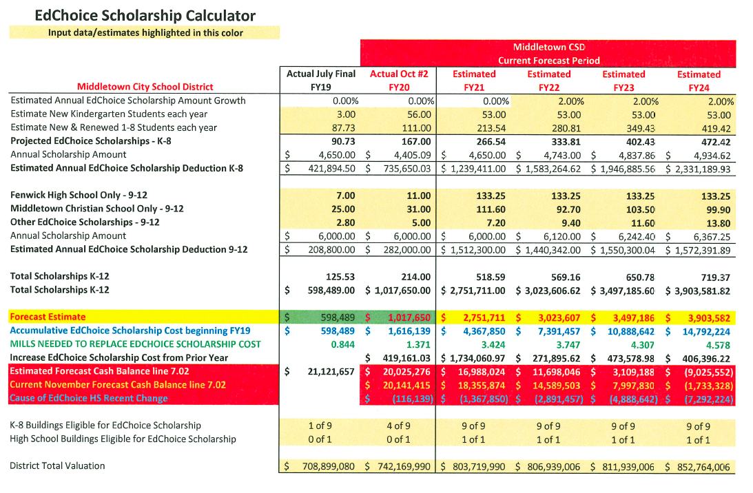 EdChoice Scholarship Calculator